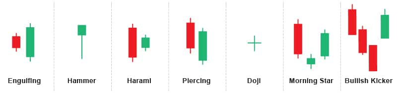 Bullish Candlestick Patterns